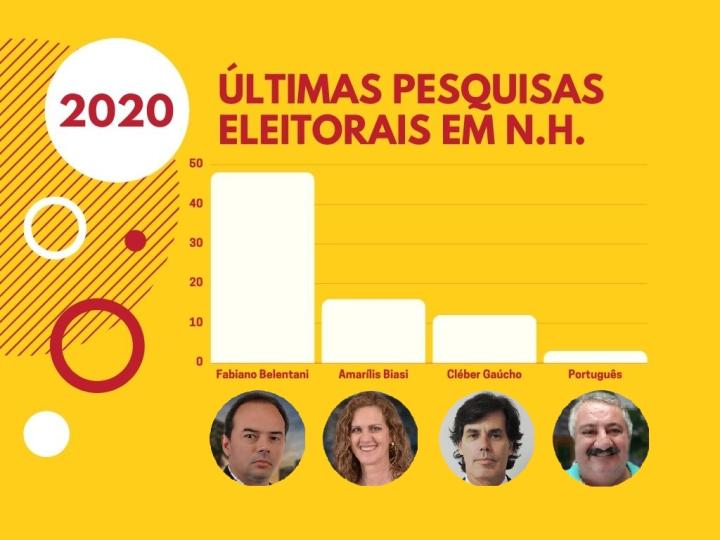 pesquisas 2020